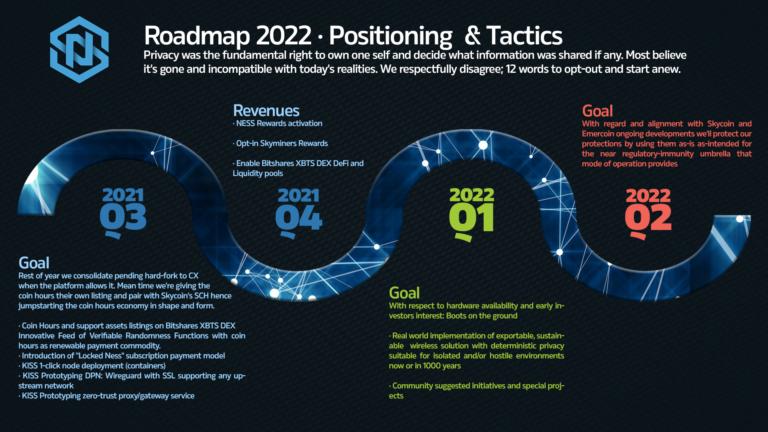NESS Roadmap 2022